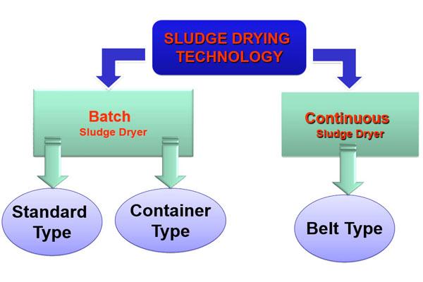 sludge dryer technology